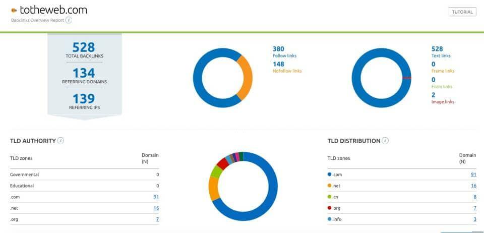 SemRush Dashboard Example of BackLinks to ToTheWeb