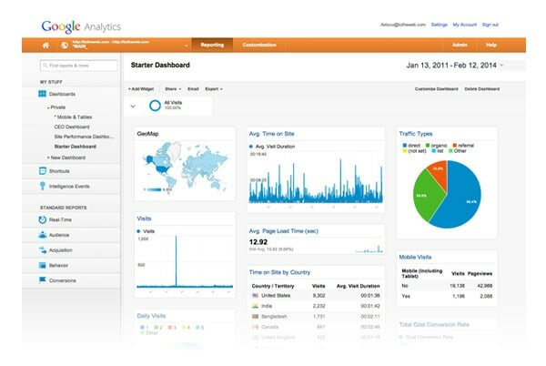 Google Analytics Dashboard Graphic
