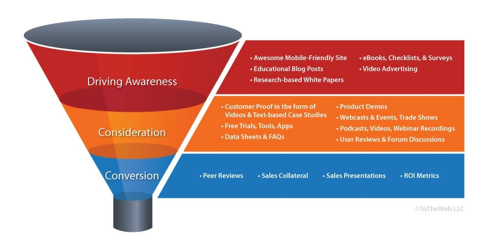 SalesFunnel-by-Content-Blog+C