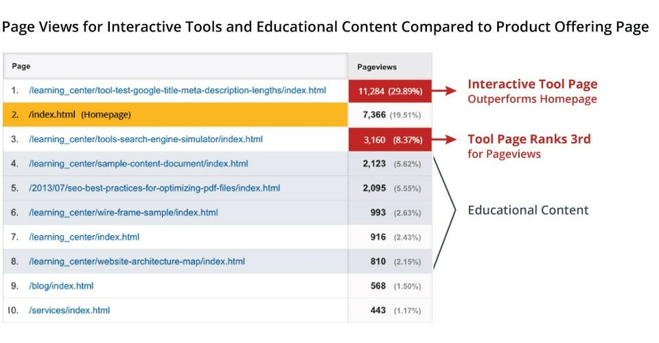 Interactive Tools Drive Steady Stream of Web Traffic