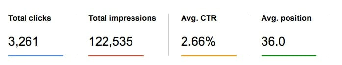 Google Search Console with Clicks, Impressions, CTR and Position Shown