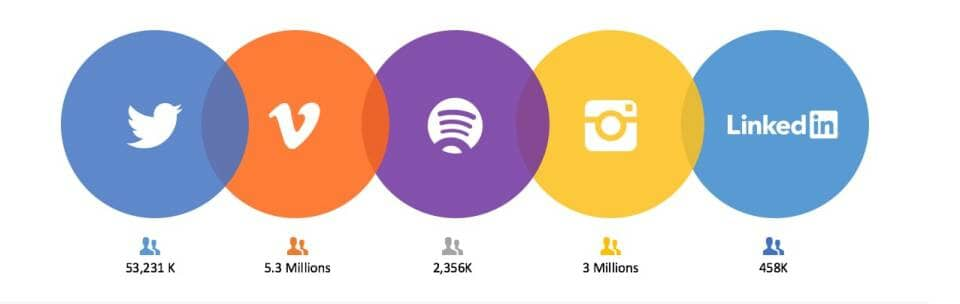 Measuring Social Media for B2B