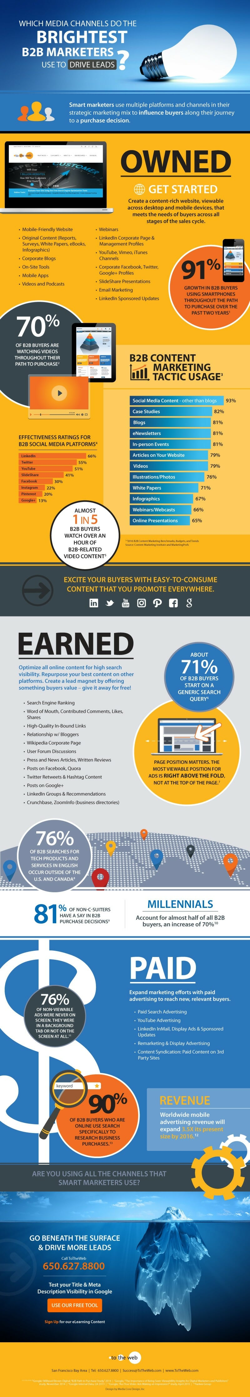 totheweb-media-channels-smart-marketers-use-to-drive-leads-infographic-800x4467