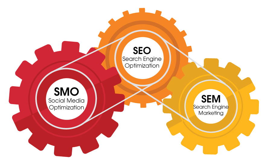 Social Media Marketing - the Gears of Change