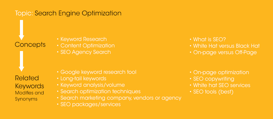 Everything we do in SEO starts with Smart Keyword Selection | A Best